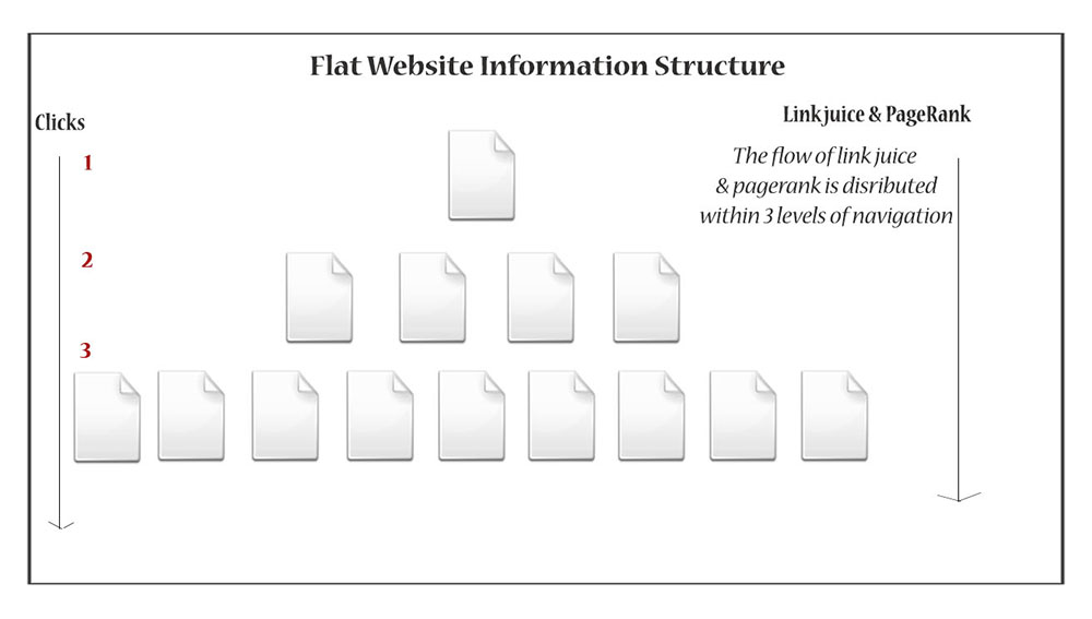 Good information architecture