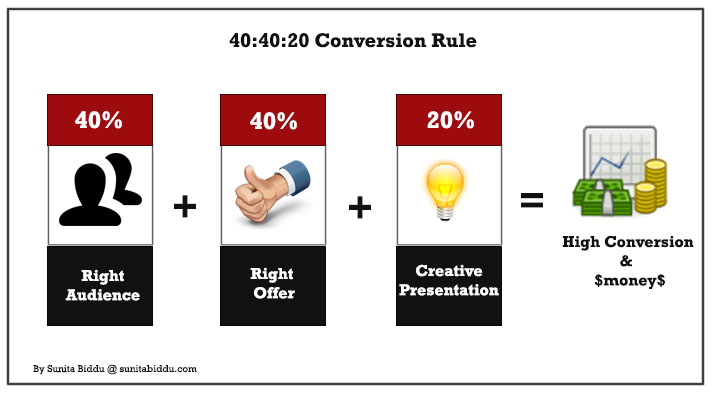 conversion & marketing fundamental rule
