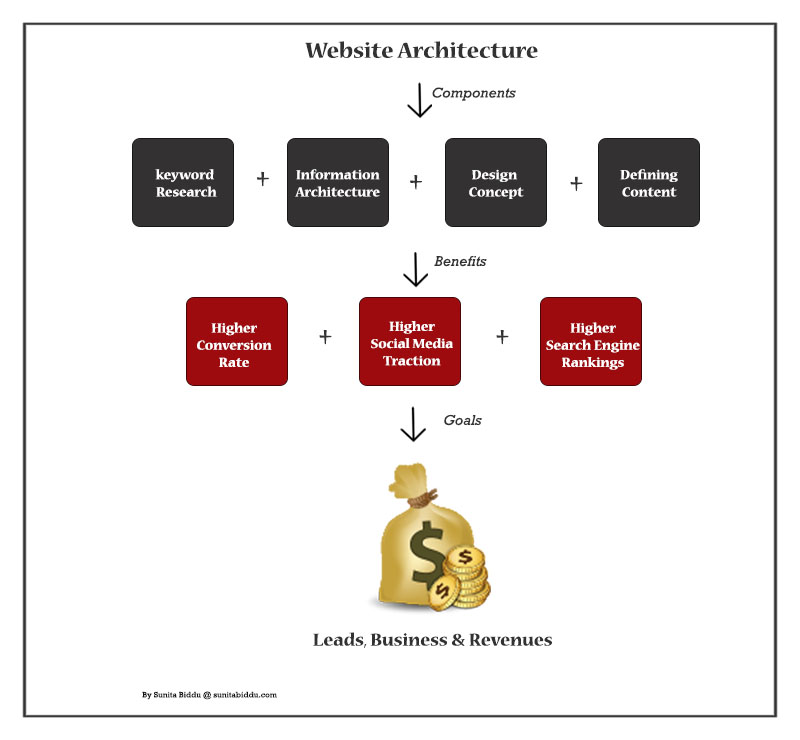 Benefits of website architecture