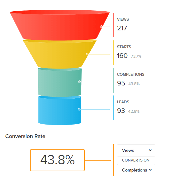 tryinteract review lead funnel